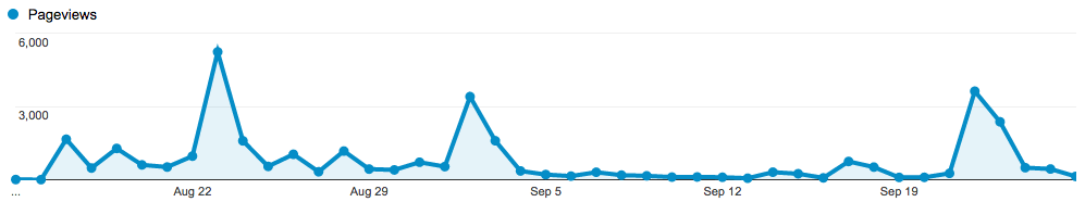 Daily pageviews